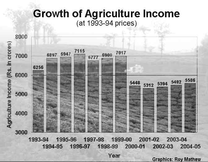 Graph of Agriculture Income